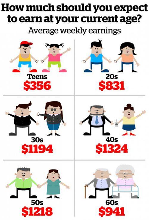 age-wage-chart-2017