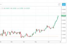 人民币汇率大幅下调跌破6.50关口,临近2018年新低