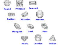 您知道钻戒的钻面形状英文怎么说吗?