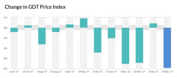 gdt-price-index-20180113