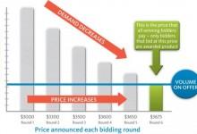 全球乳制品贸易价格指数GDT