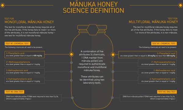 manuka-honey-definition