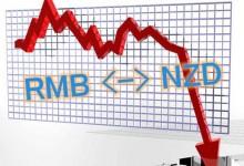 股汇双杀,人民币跌破6.68关口,A股大幅下挫